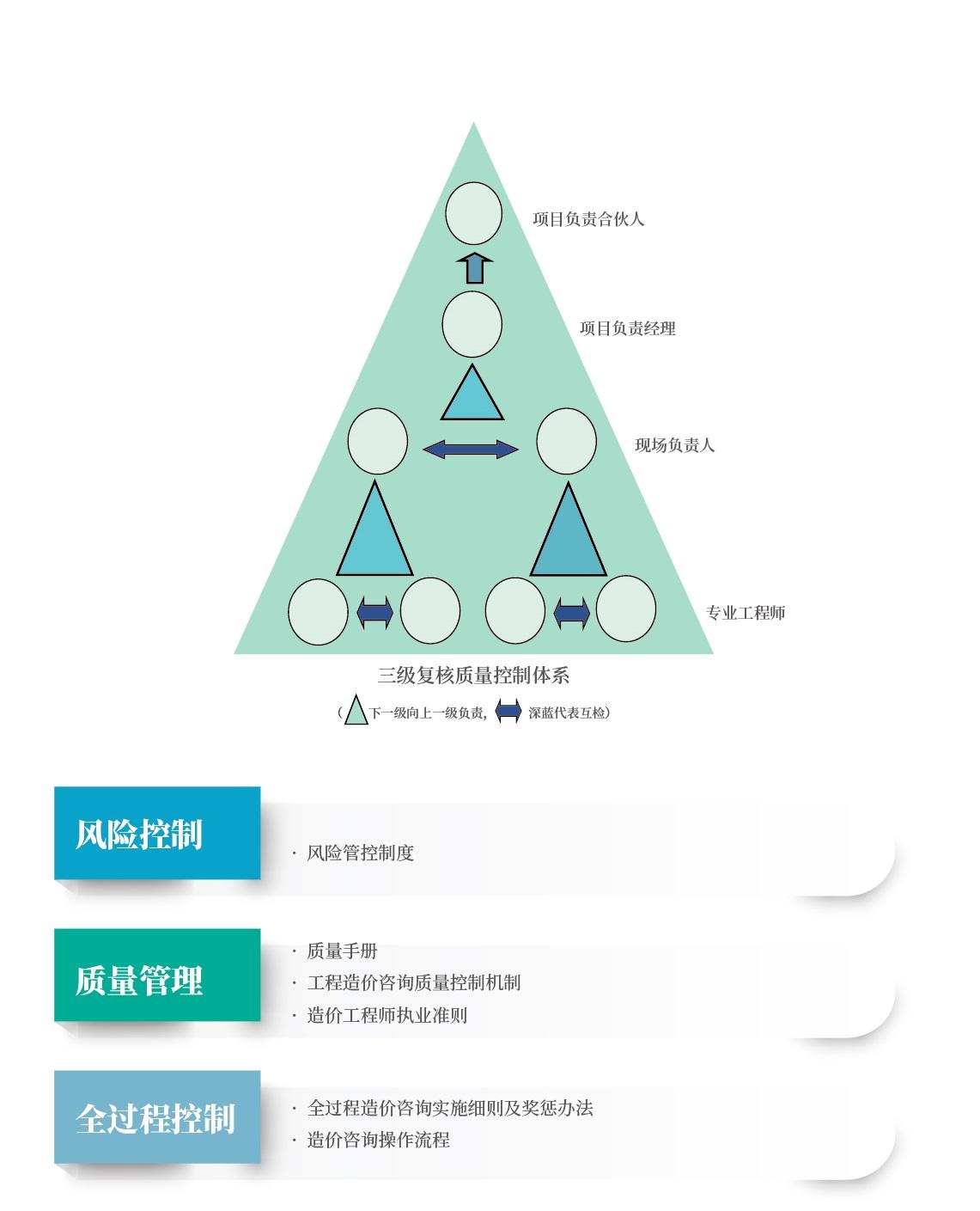 三级复核.jpg
